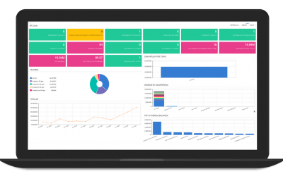 New Acumatica Dashboards for Financial Management